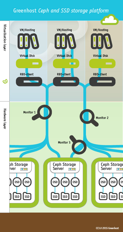 Ceph and SSD: our new storage platform is ready  | Greenhost